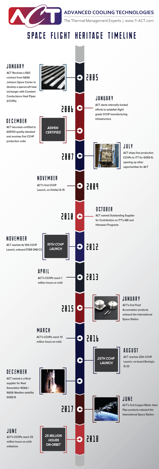 ACT Space Flight Heritage Timeline