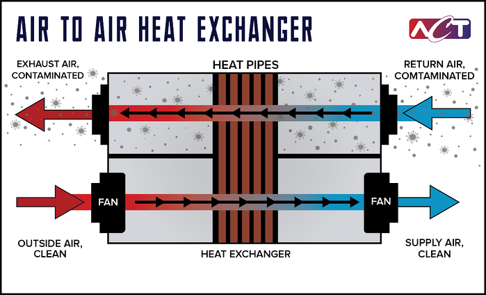 Air to Air Heat Exchanger www.1-act.com
